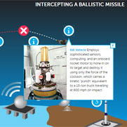 New NTI Tutorial Tackles WMD Delivery Systems