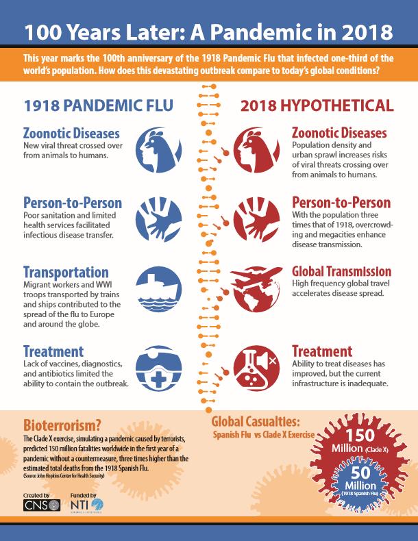 CNS Flu Infographic