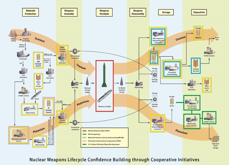 IPNDV Presentation: Monitoring the Nuclear Weapons Lifecycle