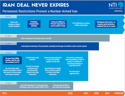 Iran Deal Never Expires - Permanent Restrictions Prevent a Nuclear-Armed Iran