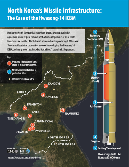 North Korea Missile Infrastructure Infographic