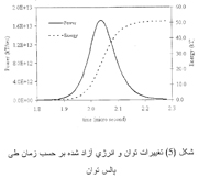 A leaked, undated chart described as a model prepared by Iranian scientists of a potential nuclear armament's explosive force (AP Photo).