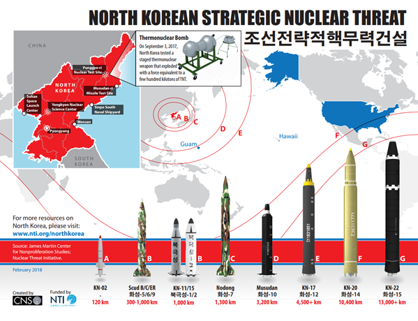 North Korea Nuclear Weapons Threat | Nuclear Proliferation