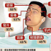 Chinese-language graphic on SARS symptoms.