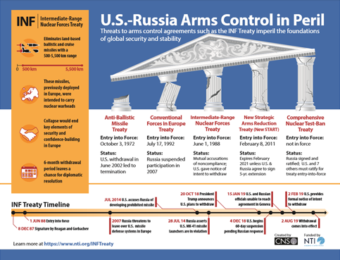 US Russia Arms Control in Peril
